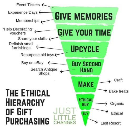 ethical hierarchy of gift purchasing